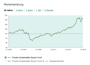Triodos Sustainable Equity