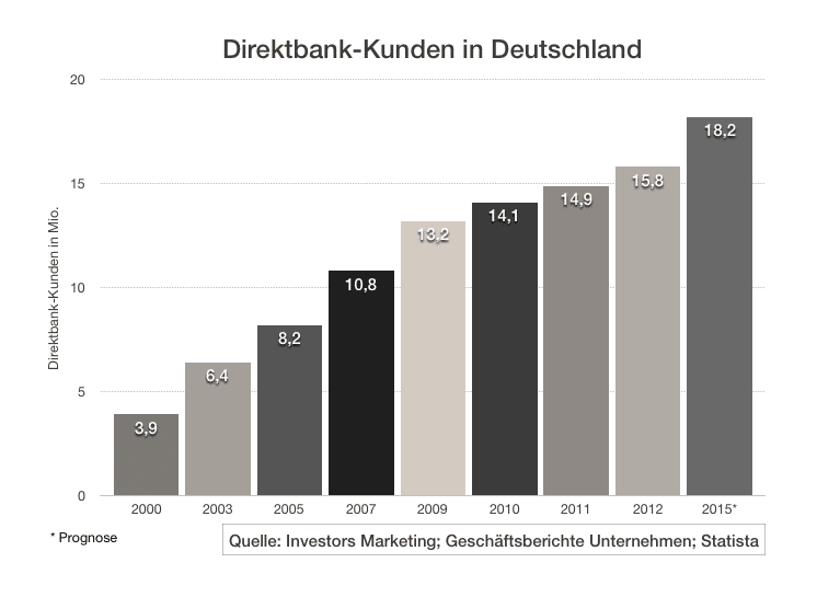 Entwicklung Direktbanken 2016