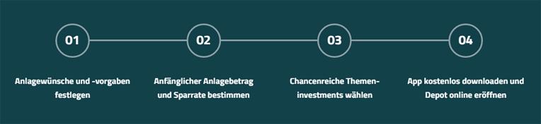Investify Anmeldeprozess