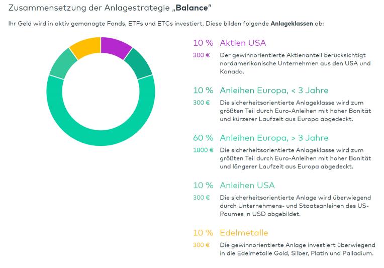 Cominvest Zusammensetzung Anlagestrategie Balance im Beispiel