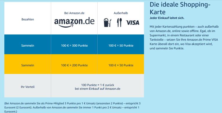 Die Amazon Kreditkartenvorteile