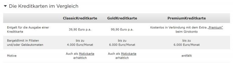 Commerzbank Kreditkarten im Vergleich