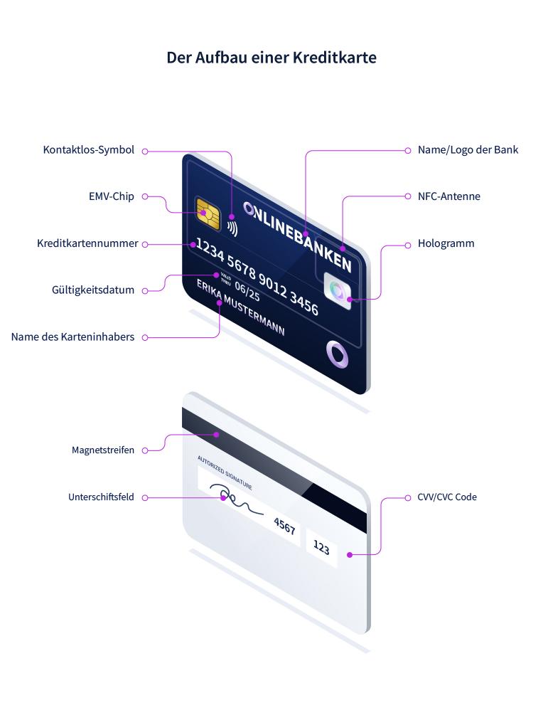 Aufbau einer Kreditkarte