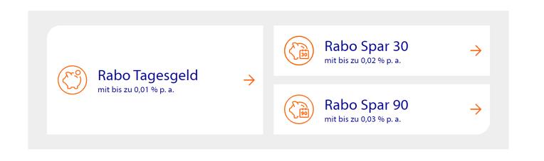 RaboDirect Tagesgeld