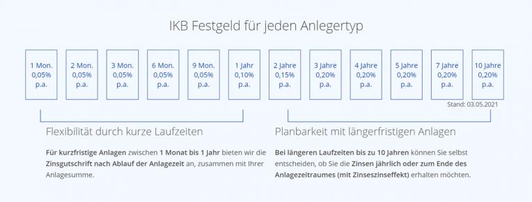 IKB Festgeld für jeden Anlegertyp