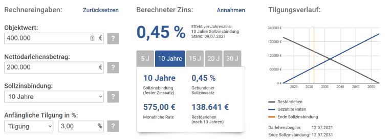 Zins- und Tilgungsplan