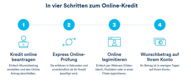 In vier Schritten zum Online-Kredit