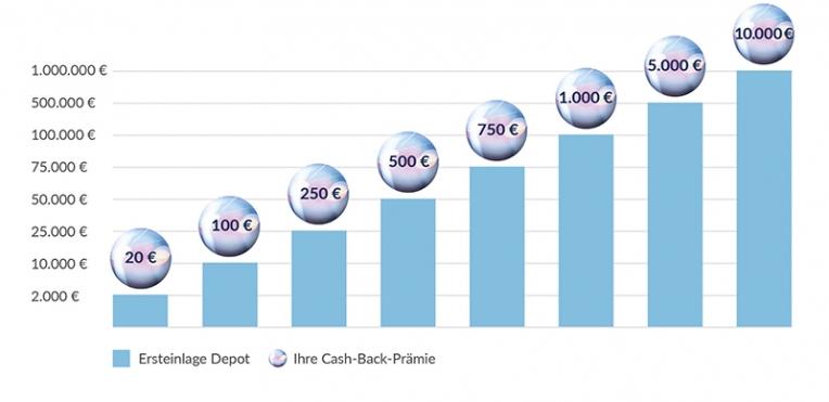 Cashback FXFlat im September 2021