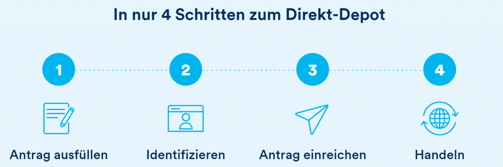 In nur 4 Schritten zum Direkt-Depot
